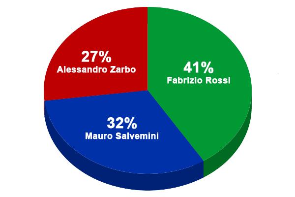 Elezioni FIDAF 2017 proiezioni preferenze Atleti