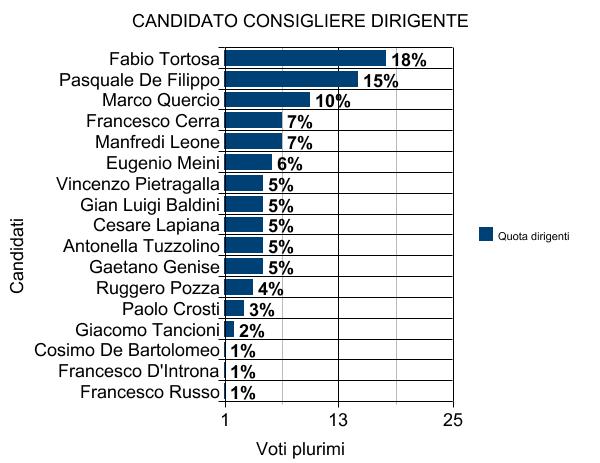 Elezioni FIDAF 2017 proiezioni preferenze Dirigenti