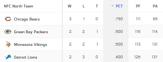 NFC North standings w5 2018